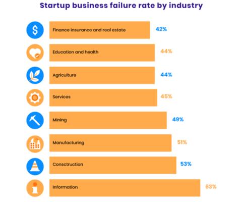 Startups Business Failure Graph