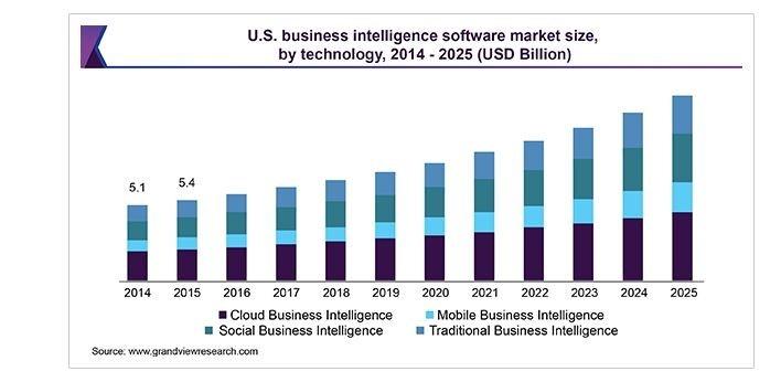Business Intelligence Software Market Size Statistics