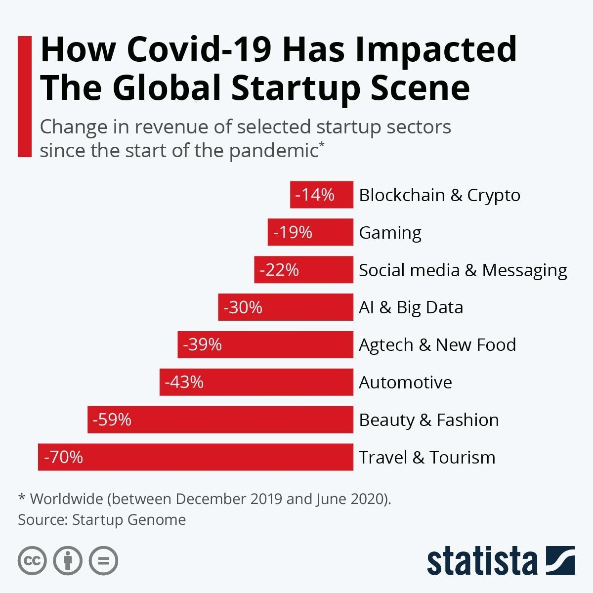 Covid-19 Impact on Business Stats