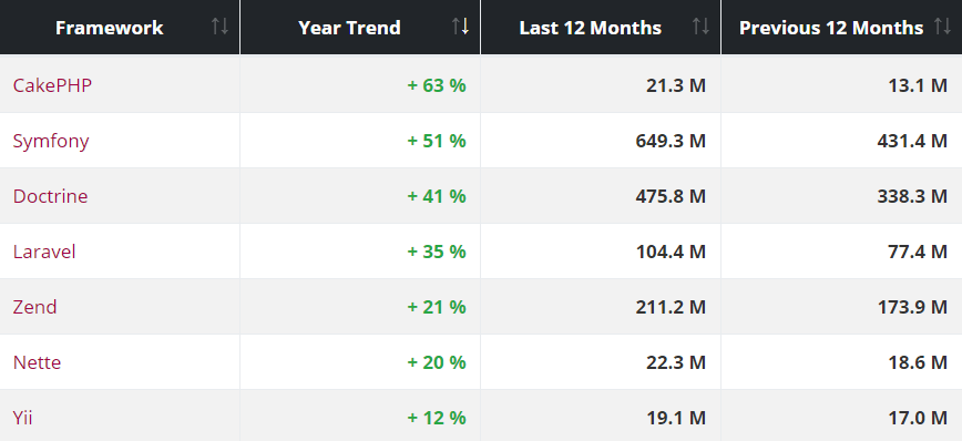 PHP Frameworks Trends Over Year