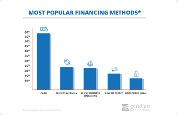 financing methods