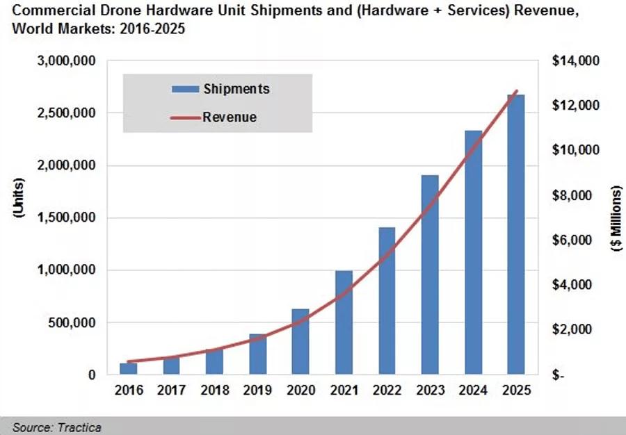 Selfie Drones- amazing ecommerce business idea