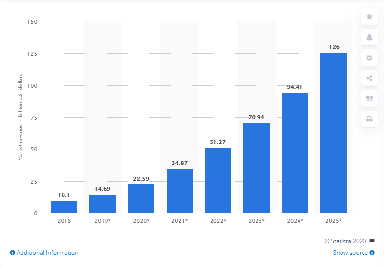 The AI technology market is going to rise fast in the coming years.