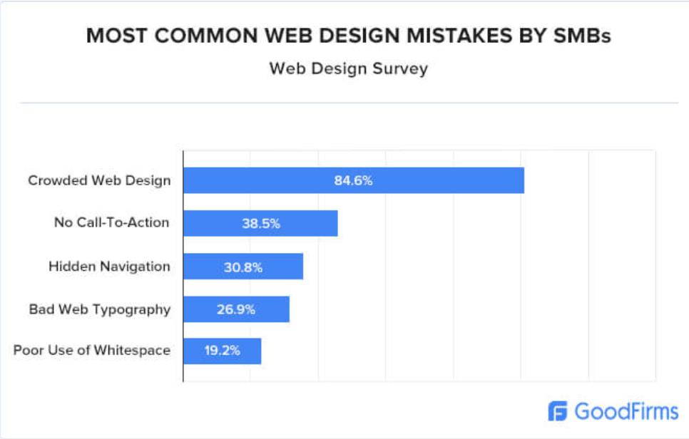 Use Effortless Website Design