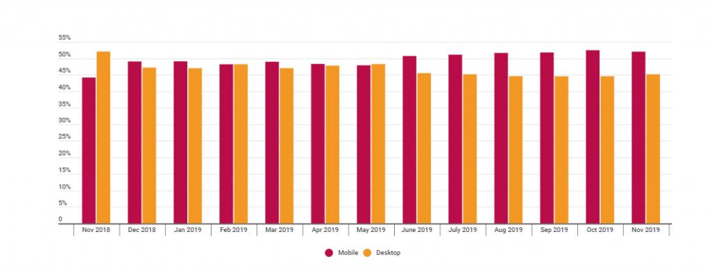 Responsive Web Design Statistics 2021