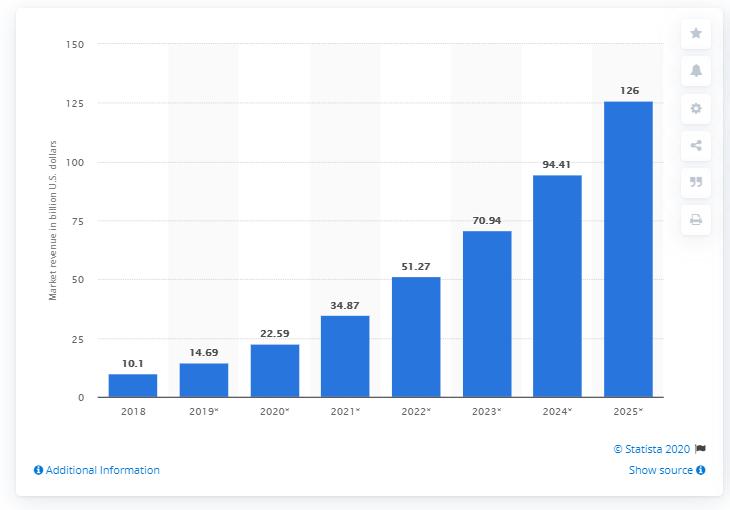AI Business Graph