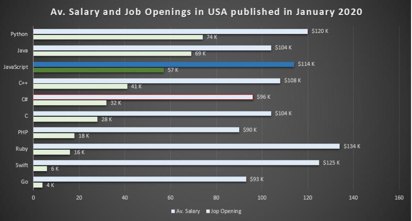 JS Job Market