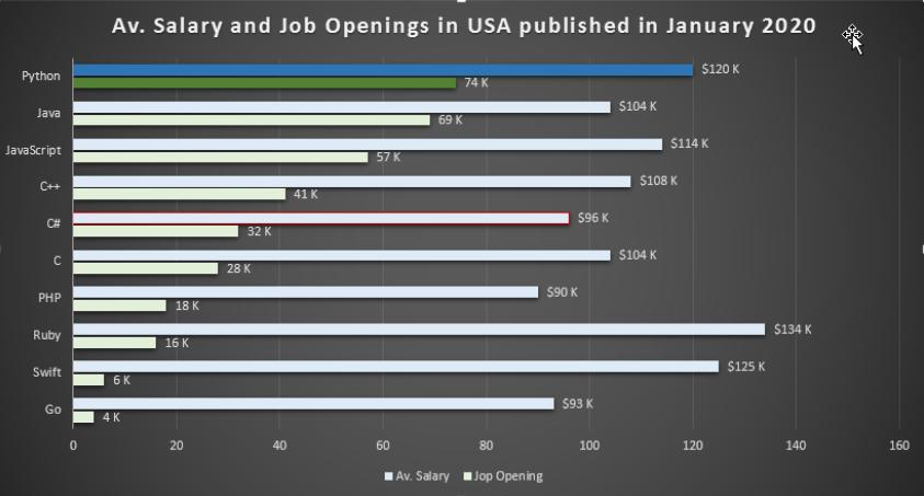 Job Market of Python
