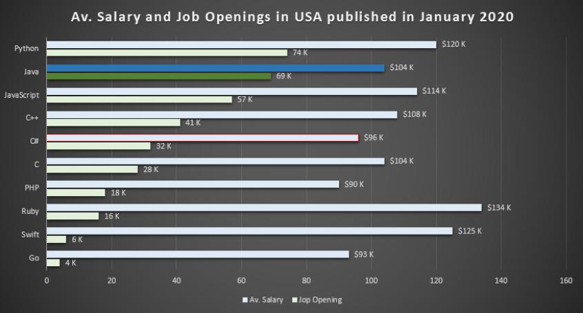Job Market of Java