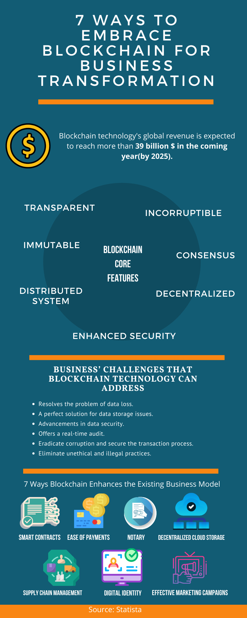 Blockchain for Business Transformation Infographics 2021
