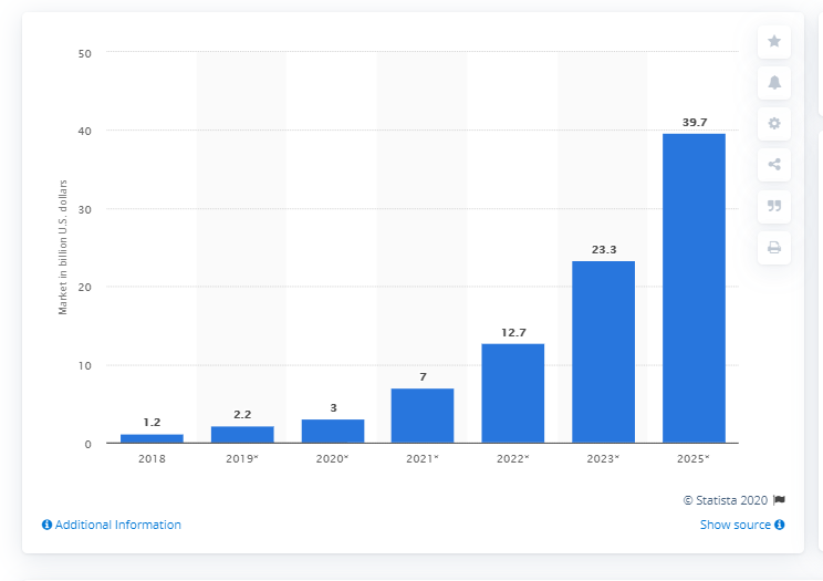 Blockchain Market Graph