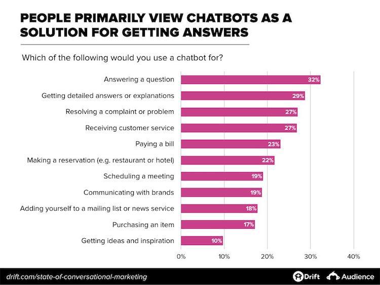 Chatbots Graph