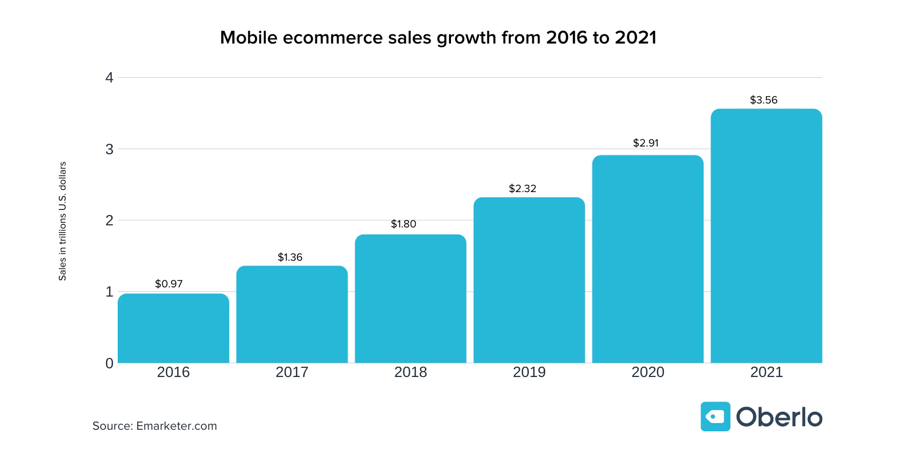 eCommerce Sales Growth Statistics