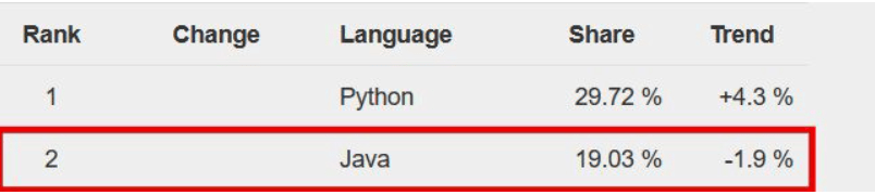 famous programming language rating site PYPL