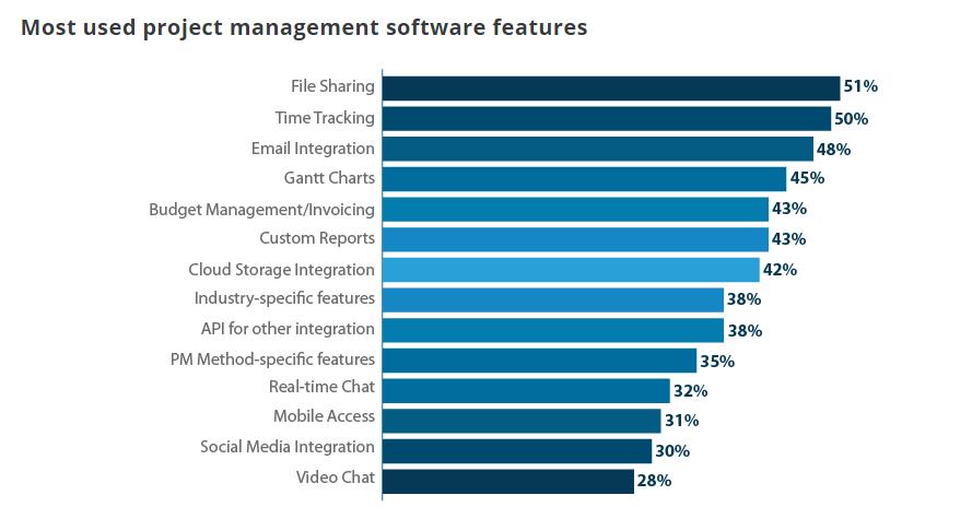 Project Management Software Statistics