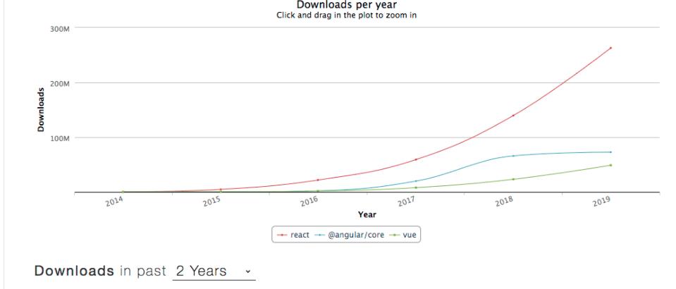 Redux React Downloads Graph