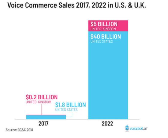 Voice Commerce Sales Graph