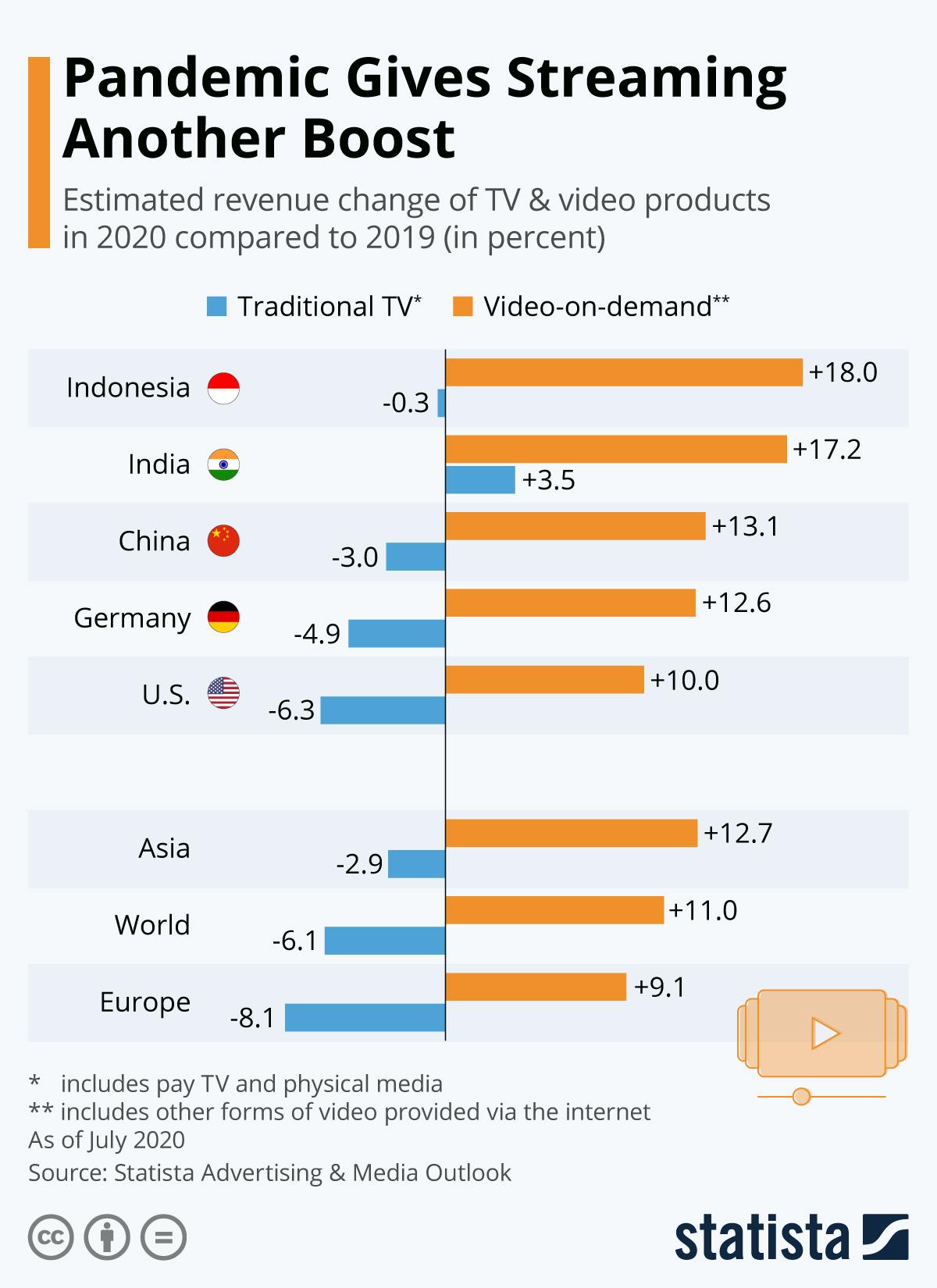 Digital Streaming Statistics