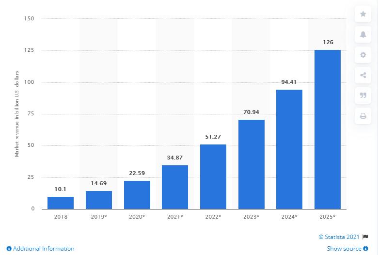 Global Revenue Statistics