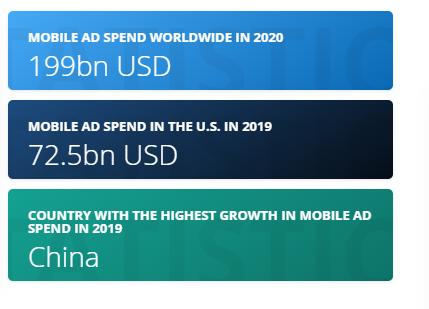 Mobile Ads Globally