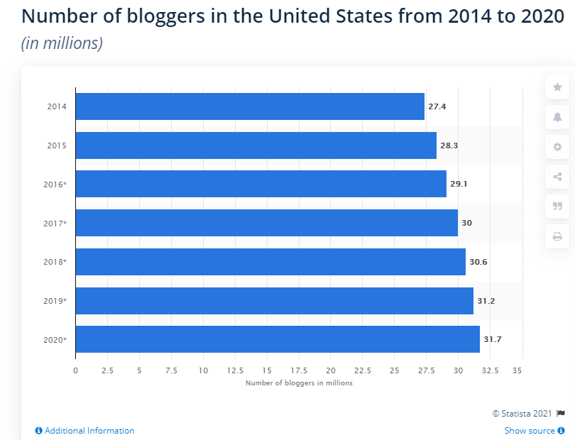 Number of Bloggers in US