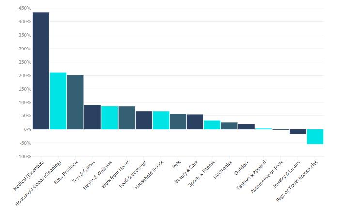 Travel and Tourists eCommerce Market Statistics