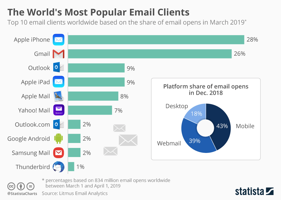 World's Most Popular Email Clients Graph