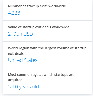 According to Statista, there are around 4228 startups worldwide that are a high number.