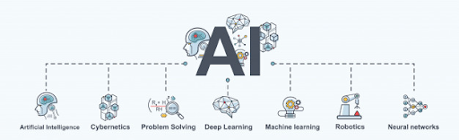 machine learning, it means you are doing AI.