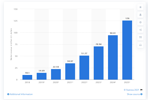 According to Statista, the Artificial Intelligence software market will reach approx 126 billion U.S. dollars by 2025.
