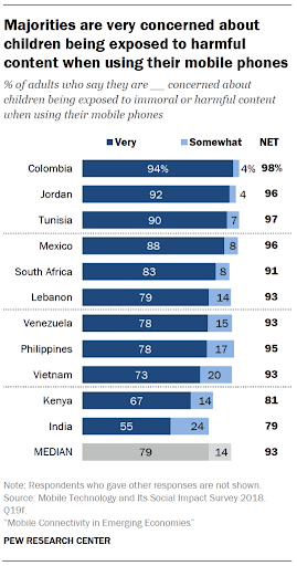Pew Research survey