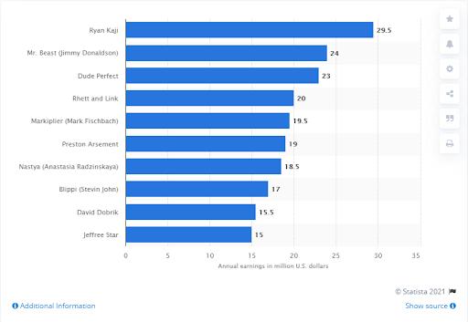 top-earning YouTubers worldwide list
