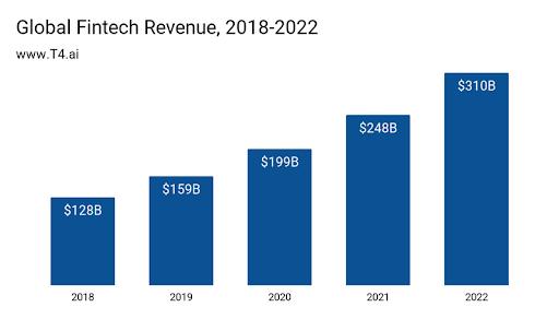 Global Fintech Revenue