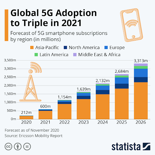 martphone subscriptions for 5G worldwide