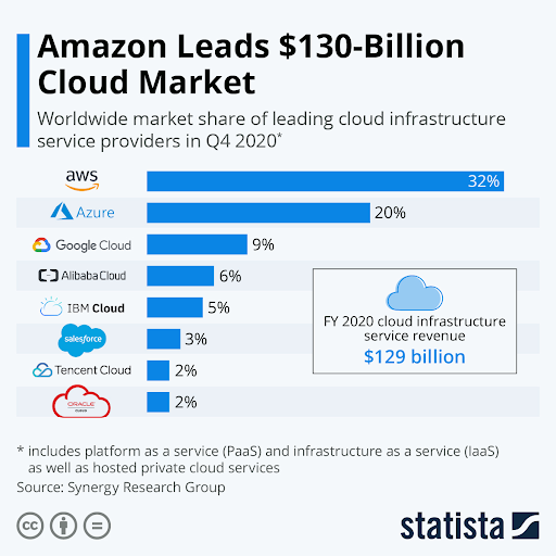 Amazon generates a $130 billion cloud market