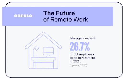 Future of remote work
