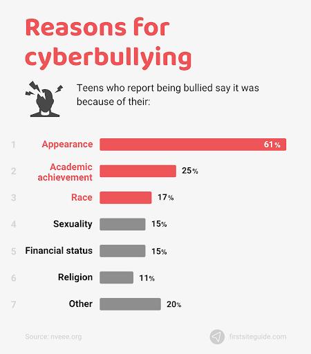 Reasons of cyber bulling